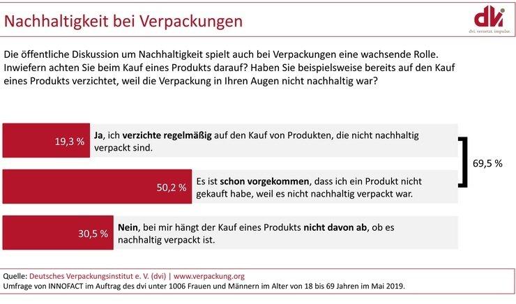 © Deutsches Verpackungsinstitut e.V. (dvi)
